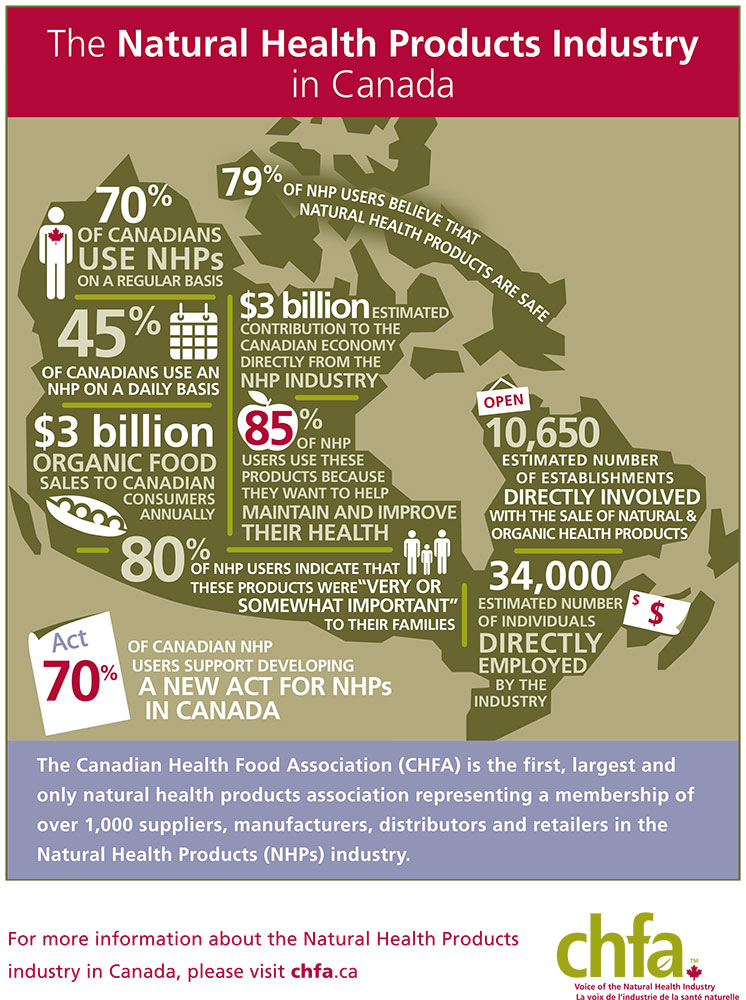 Natura lHealth Products Infographic